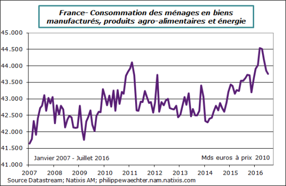 france-2016-juillet-conso.png
