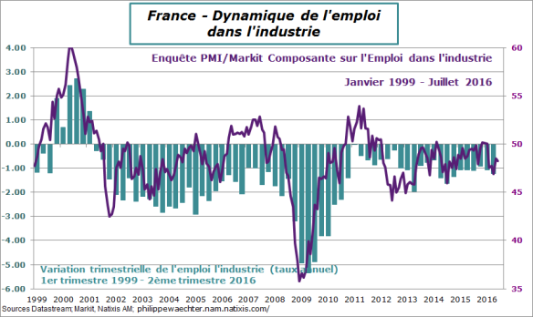 France-2016-T2-Emploi-PMI-industrie.png