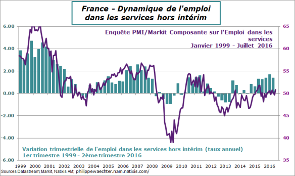 France-2016-T2-Emploi-PMI-services.png