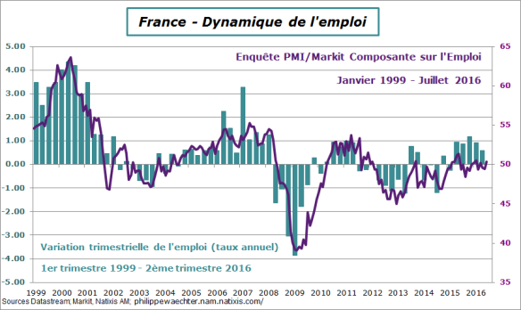 France-2016-T2-Emploi-PMI.png