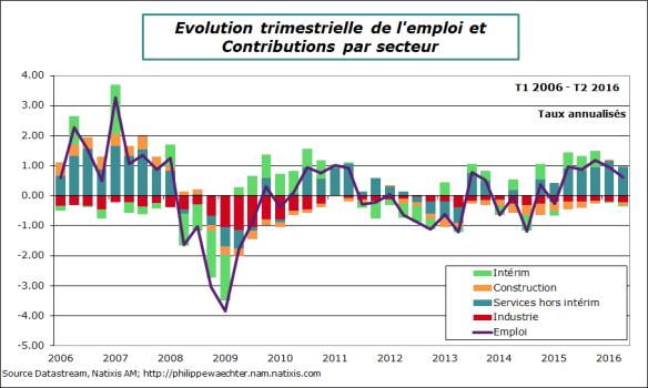 France-2016-T2-Emploi-secteurs