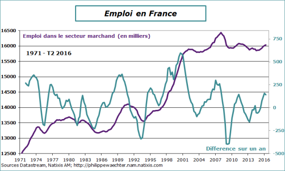 France-2016-T2-emploiM.png