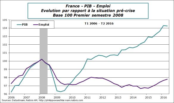 france-2016-T2-PIB-Emploi