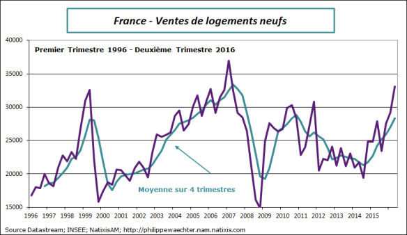France-2016-T2-venteslogementsneufs.png