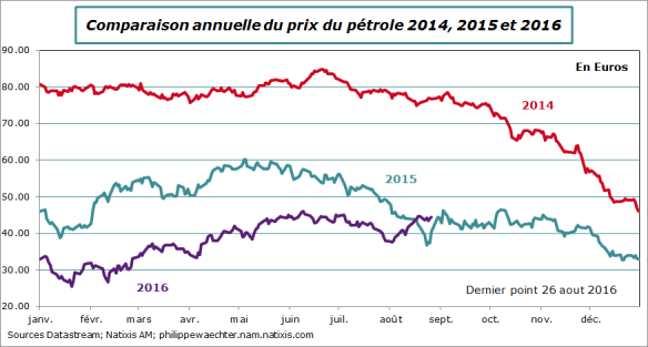 prixpetrole-comp2014-2015-2016-26aout.png