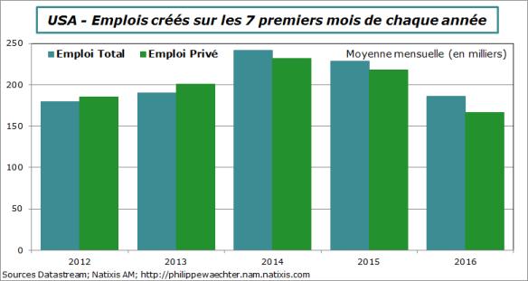 usa-2016-juillet-emploi7mois.png