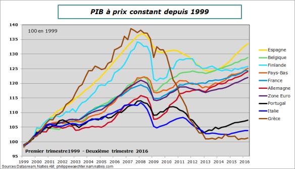 ZE-2016-T2-PIB-1999-