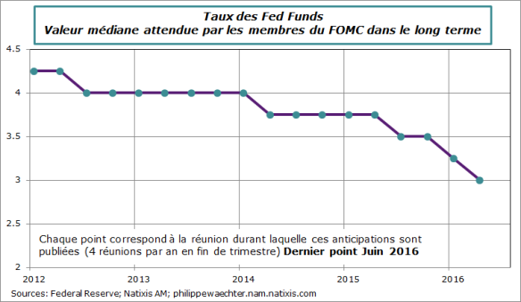 fed-2016-juin-attentesfefunds.png