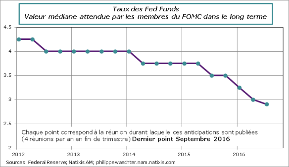 fed-tauxmedian-septembre2016