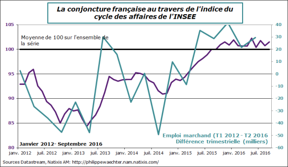 France-2016-septembre-climat des affaires-Niveau-emploi.png