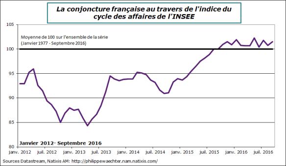 France-2016-septembre-climat des affaires-Niveau.png