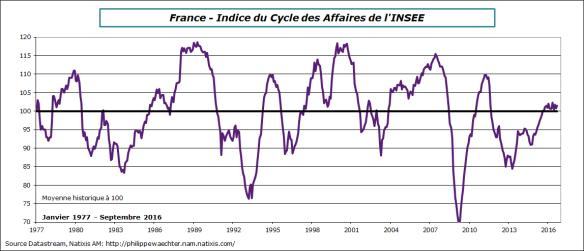France-climat des affaires.png