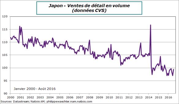 japon-2016-juiillet-ventes de détail.png