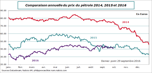 Prixpetrole-comp-29septembre.png