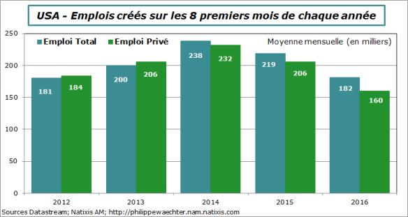 usa-2016-aout-emploisur8mois.png