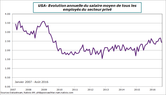 usa-2016-aout-salaire.png
