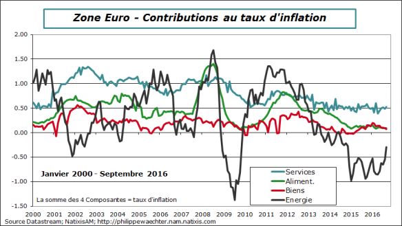 ze-2016-septembre-inflation decomp.png