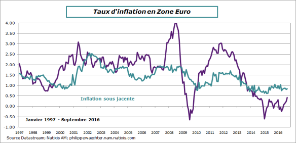 ZE-2016-septembre-inflation.png