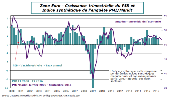 ze-2016-septembre-PMI-PIB.png