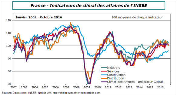 France-2016-octobre-climat-composantes.png