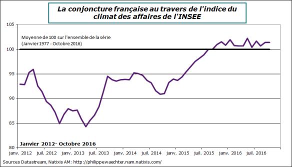france-2016-octobre-climat