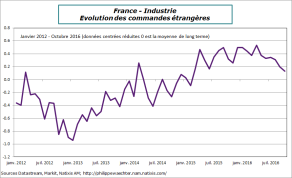 France-2016-octobre-industrie-comm-etrang.png