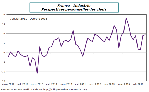 france-2016-octobre-industrie-persperso.png