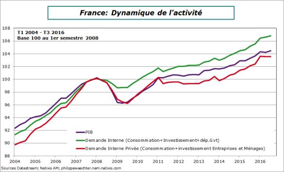 france-2016-t3-dynamique de la demande.png
