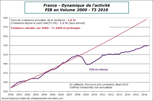 france-2016-t3-pib-tendance