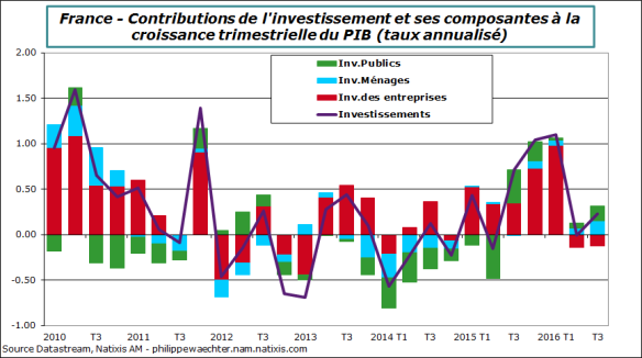france2016-t3-pib-invest