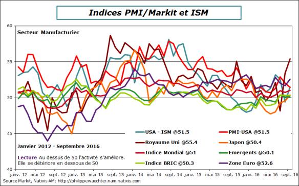 Monde-2016-septembre-markit-ism.png