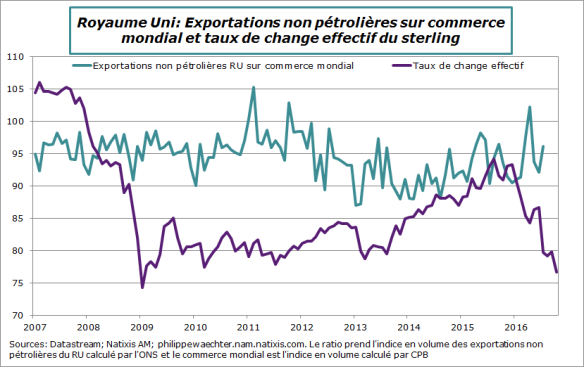 RU-exportnonpetroliereetsterling effectif.png