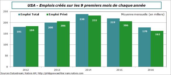 usa-2016-septembre-emploi9mois.png