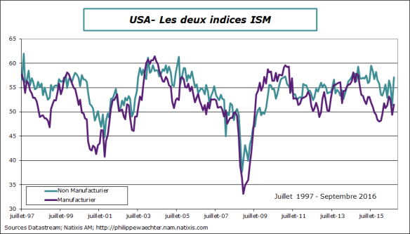 USA-2016-septembre-ISM-2indices.png