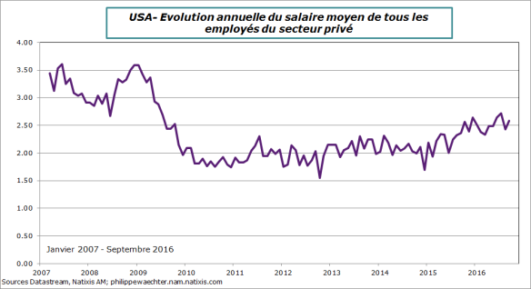 usa-2016-septembre-salaire.png
