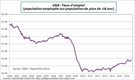 usa-2016-septembre-tauxemploi