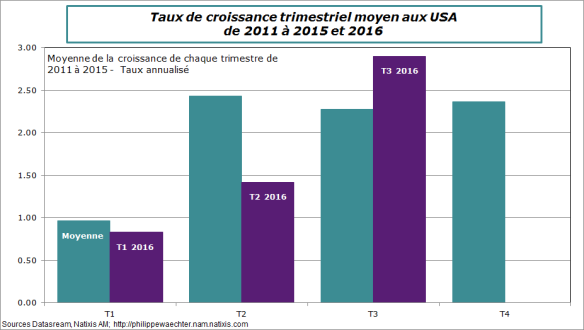 USA-2016-T3-PIB-comp.png