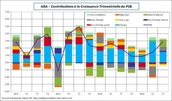 USA-2016-T3-PIB-decomp.png