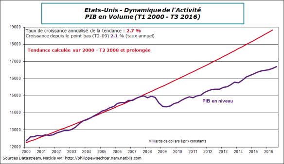 USA-2016-T3-PIB-tendance.png