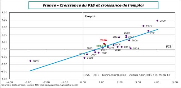 france-2016-emploi-pib