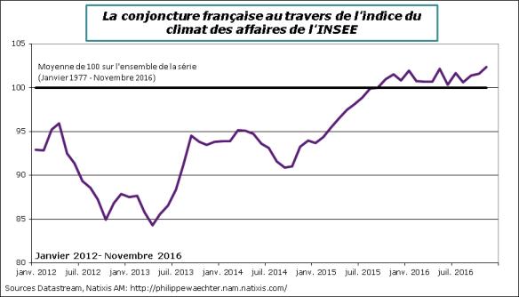 france-2016-novembre-climat-des-affaires