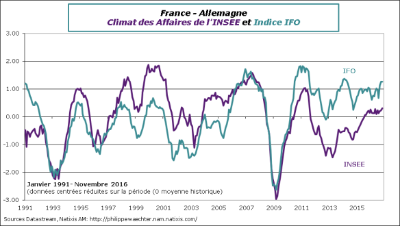 france-allemagne-ifo-insee-novembre2016