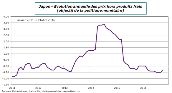 japon-2016-octobre-inflationhorspf