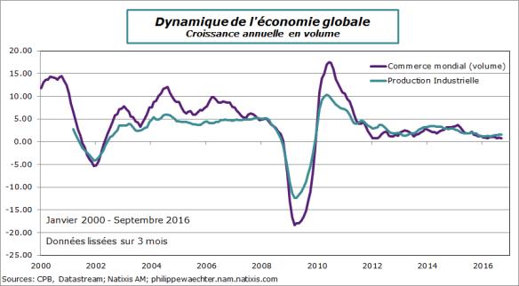 monde-2016-septembre-ipi-commercemondial