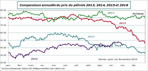 Pétrole-comp-2014-2015-2016-1novembre.png