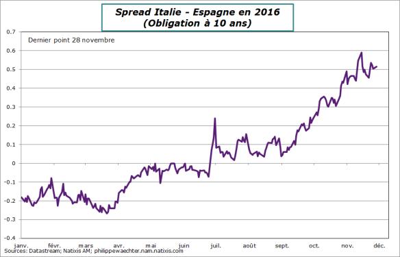 spread-italie-espagne-281116