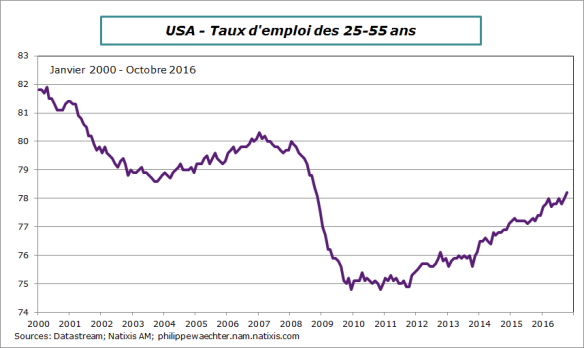 usa-2016-octobre-tauxemploi-25-55.png