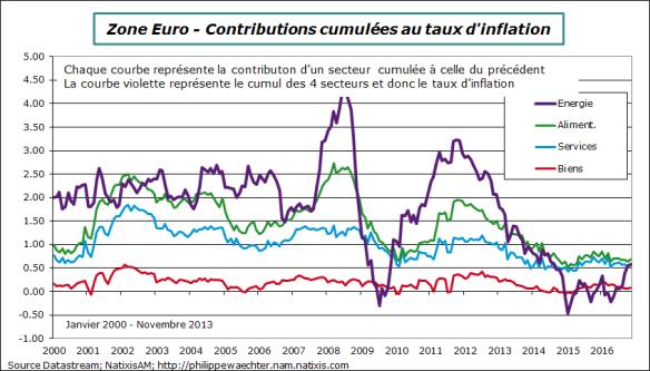 ze-2016-novembre-inflation-decomp-cumulee