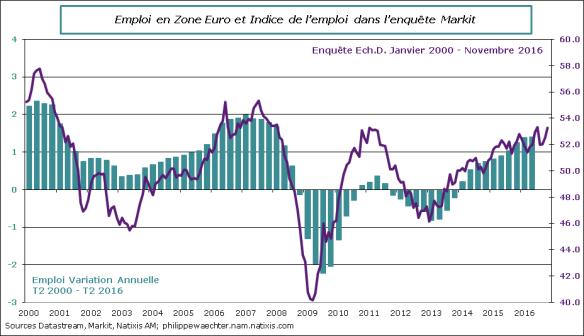 ze-2016-novembre-markit-emploi