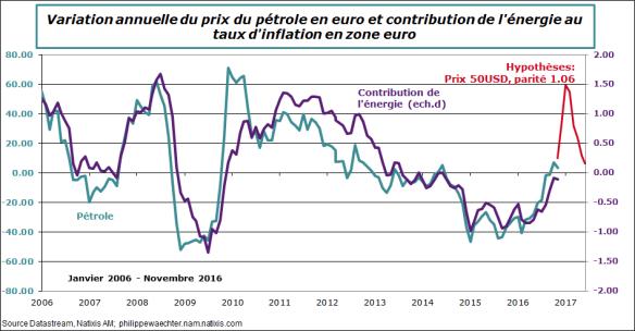 ze-2016-novembre-petrole-inflation